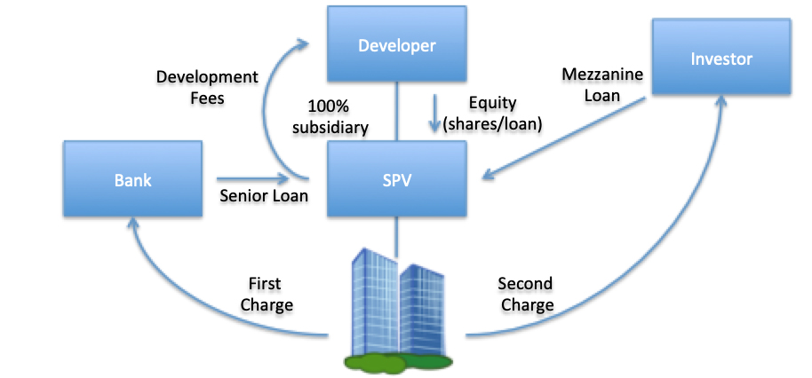 Visualisation of a property development that uses a mezzanine loan.