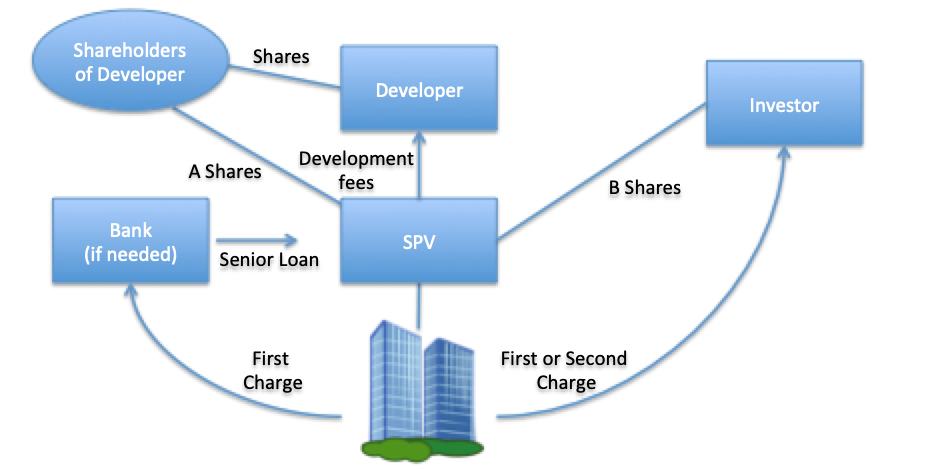 Visualisation of a property development using a joint venture funding structure