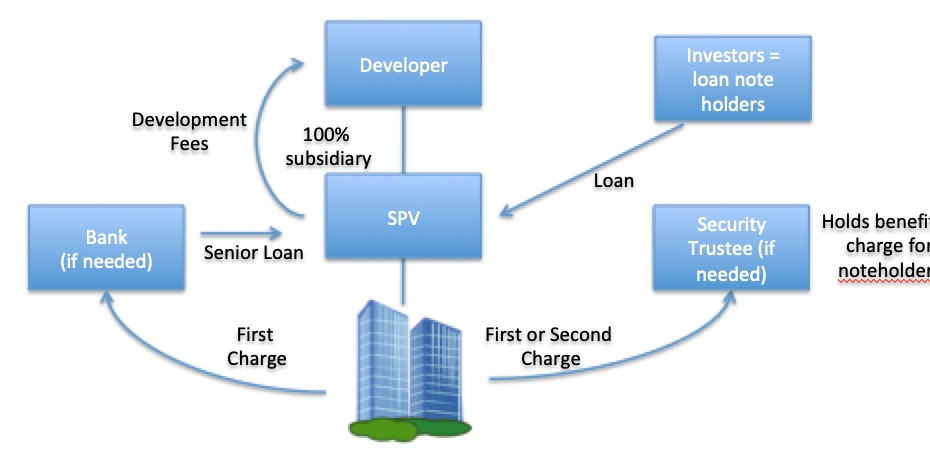 Visualisation of a property development using loan notes