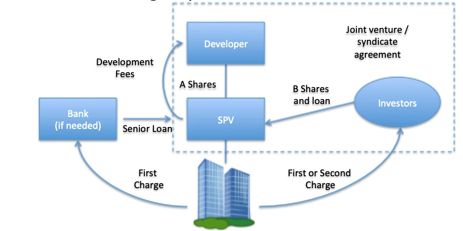 Visualisation of a property development using a private self-managed syndicate