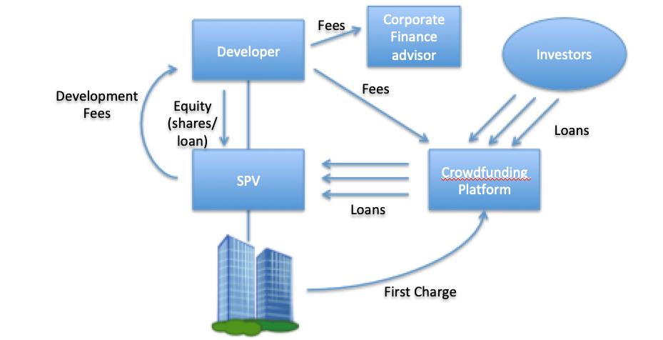 Visualisation of a property development using crowdfunding (peer-to-peer lending)