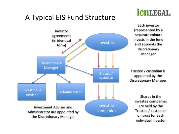 Funds - Typical EIS Fund Structure
