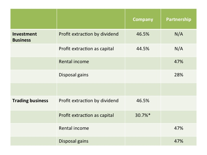Property JVs Article 16.01.2014 Table 1