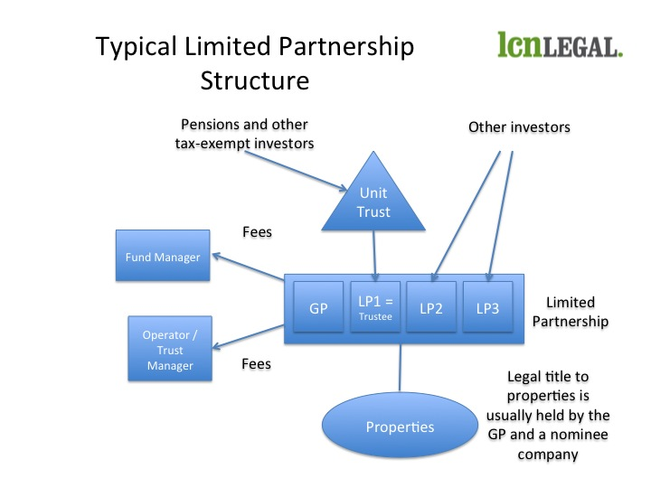 Typical Limited Partnership Structure