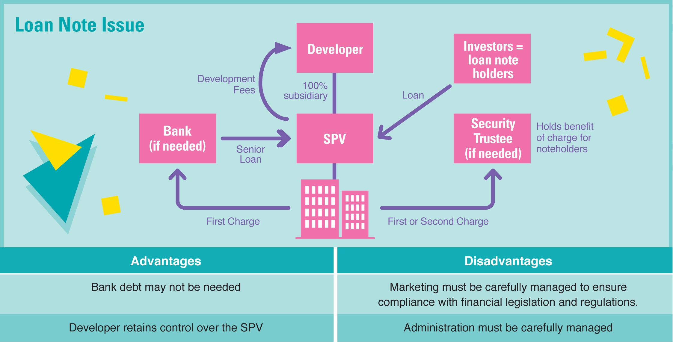 Loan note diagram