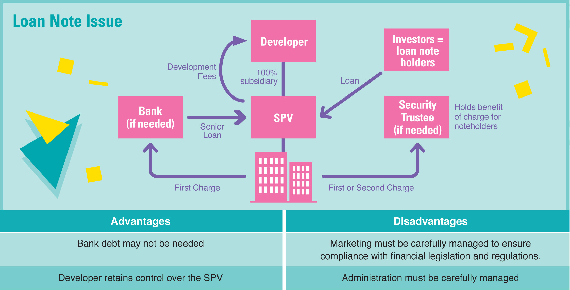 Loan note diagram