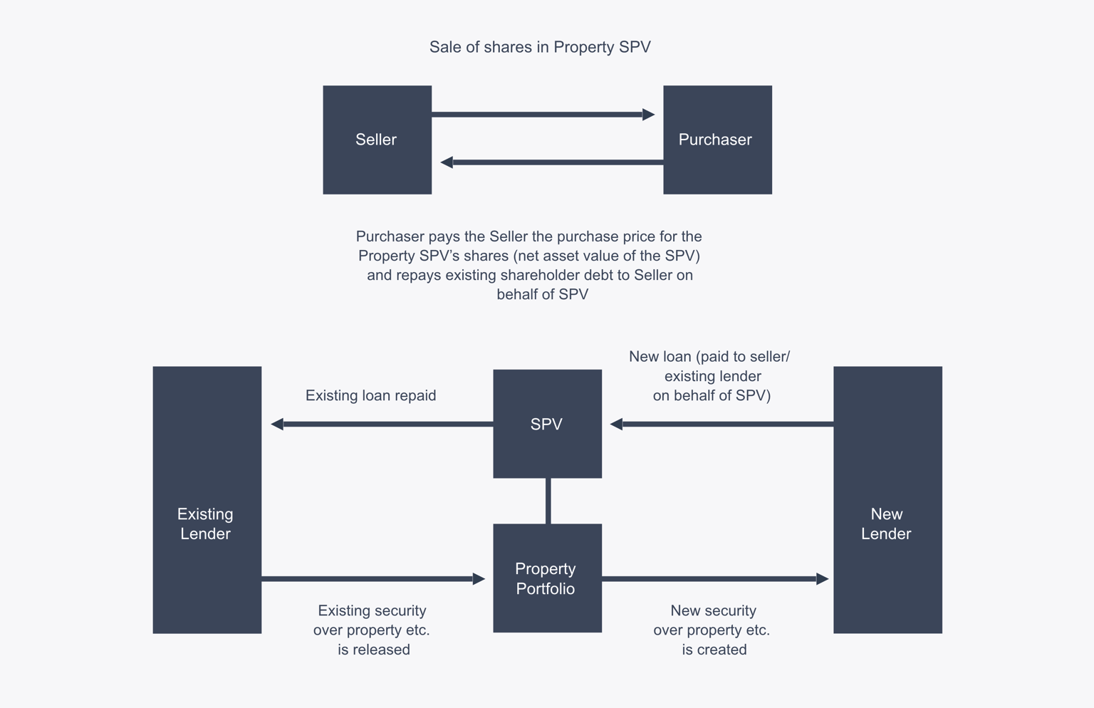 Structure Of A Typical Property SPV Purchase